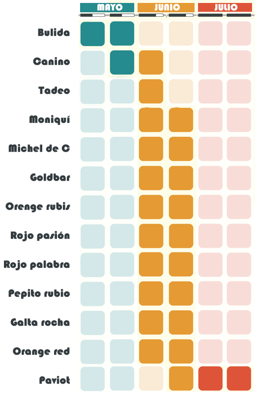 Calendario Albaricoque. Frutas Berdejo